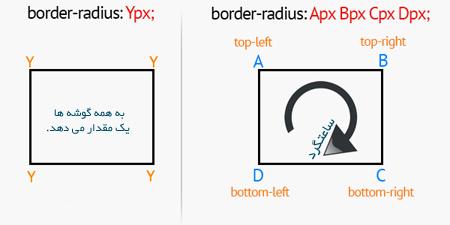 Border-Radius-Diagram-12