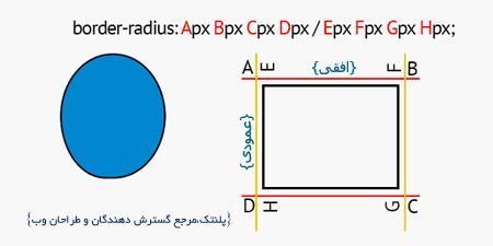 Border-Radius-Diagram-200